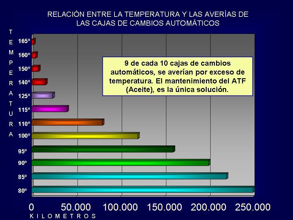 ¿Como afecta la temperatura al funcionamiento de la caja de cambios automática?